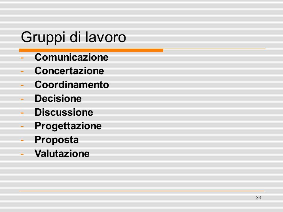 33 Gruppi di lavoro -Comunicazione -Concertazione -Coordinamento -Decisione -Discussione -Progettazione -Proposta -Valutazione