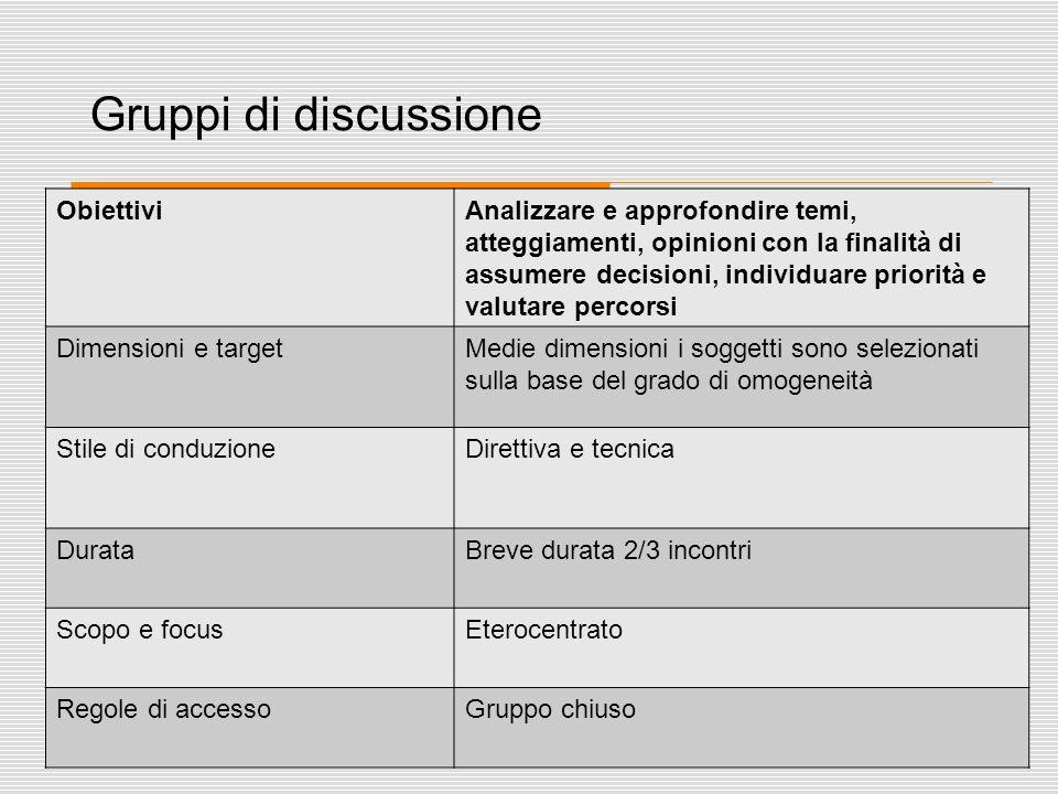 34 Gruppi di discussione ObiettiviAnalizzare e approfondire temi, atteggiamenti, opinioni con la finalità di assumere decisioni, individuare priorità