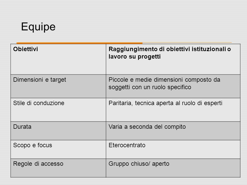 35 Equipe ObiettiviRaggiungimento di obiettivi istituzionali o lavoro su progetti Dimensioni e targetPiccole e medie dimensioni composto da soggetti c