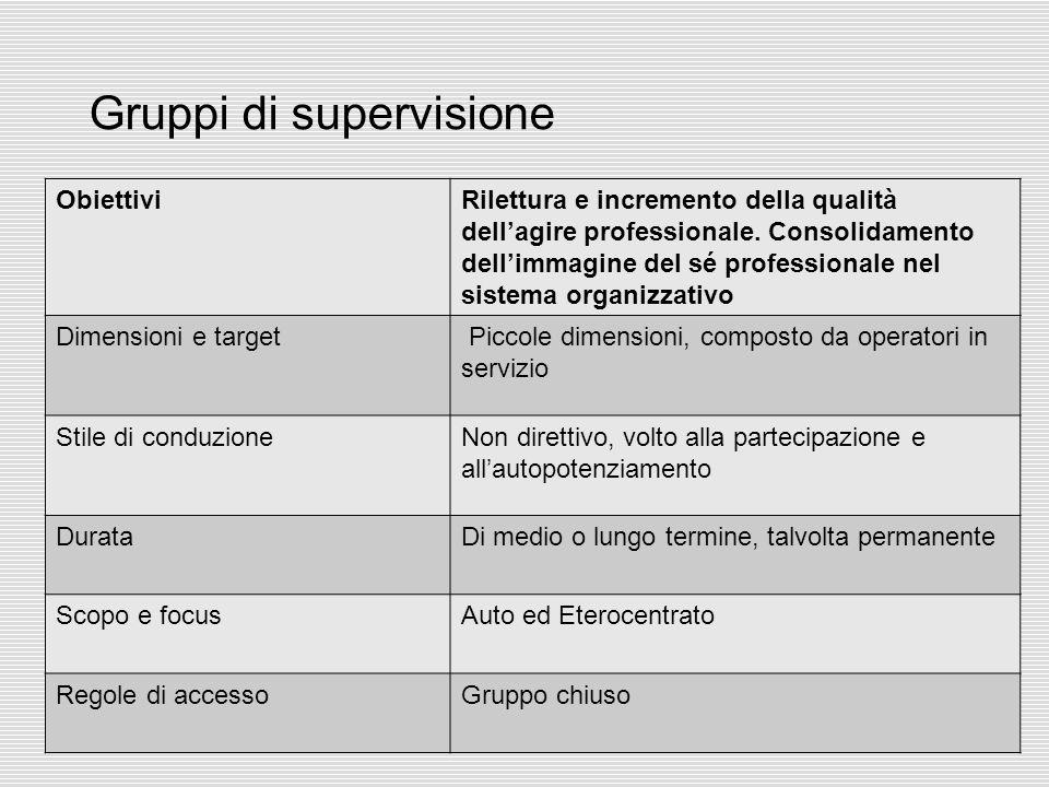 37 Gruppi di supervisione ObiettiviRilettura e incremento della qualità dell'agire professionale. Consolidamento dell'immagine del sé professionale ne