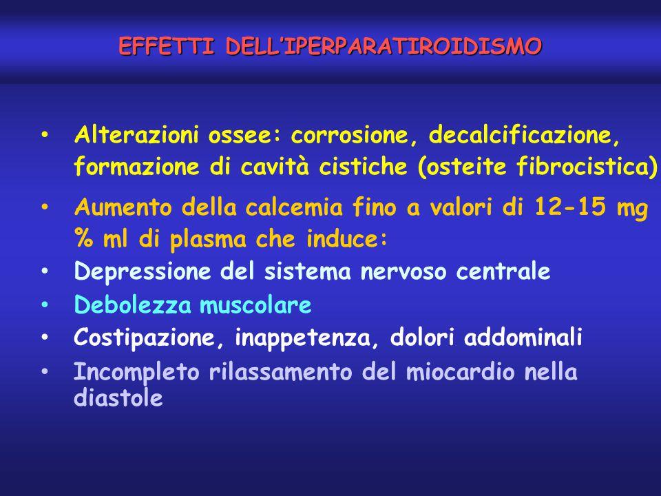 EFFETTI DELL'IPERPARATIROIDISMO Alterazioni ossee: corrosione, decalcificazione, formazione di cavità cistiche (osteite fibrocistica) Aumento della ca