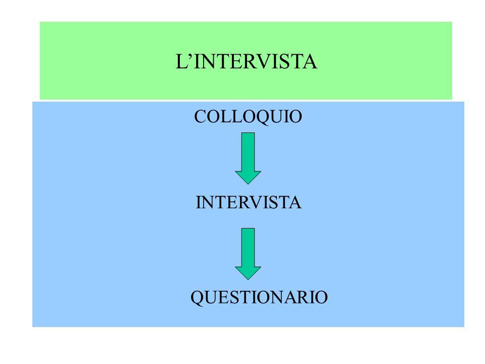 L'INTERVISTA COLLOQUIO INTERVISTA QUESTIONARIO