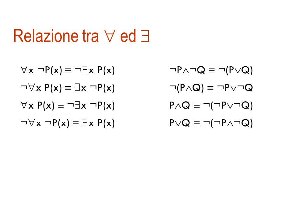 Semantica (  )   x A(x) è vera se esiste almeno un elemento del dominio per cui A è vera  Se il dominio è finito equivale a un grosso   x Persona(x) Persona(Gino)  Persona(Pippo)  …  Tipicamente  si usa con   x Persona(x)  Speciale(x)  x Persona(x)  Speciale(x) troppo debole