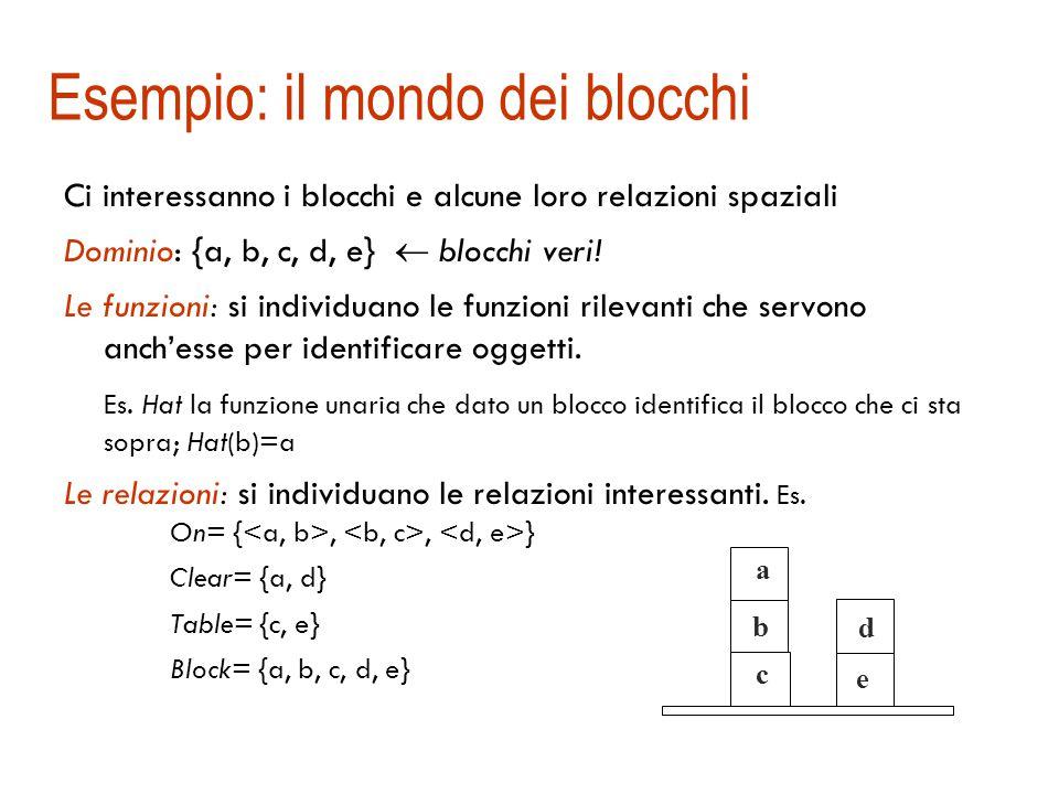 Esempio: il mondo dei blocchi Ci interessanno i blocchi e alcune loro relazioni spaziali Dominio: {a, b, c, d, e}  blocchi veri.