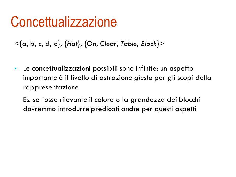 Regole per l'esistenziale (  )  Istanziazione dell'esistenziale (  eliminazione)  x A[x] A[k] 1.