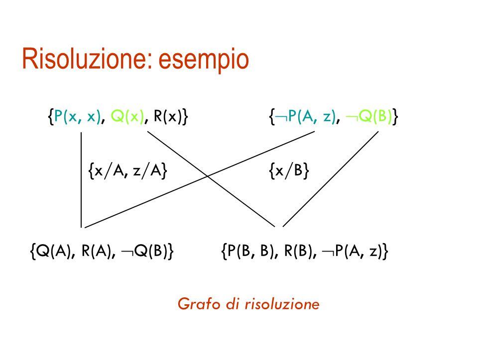 Il metodo di risoluzione per il FOL  Siamo ora in grado di definire in generale la regola di risoluzione per FOL { … A … }{ …  B … }   = MGU(A,B) unificatore ((  / { A })  (  / {  B }))  risolvente / differenza di insiemi