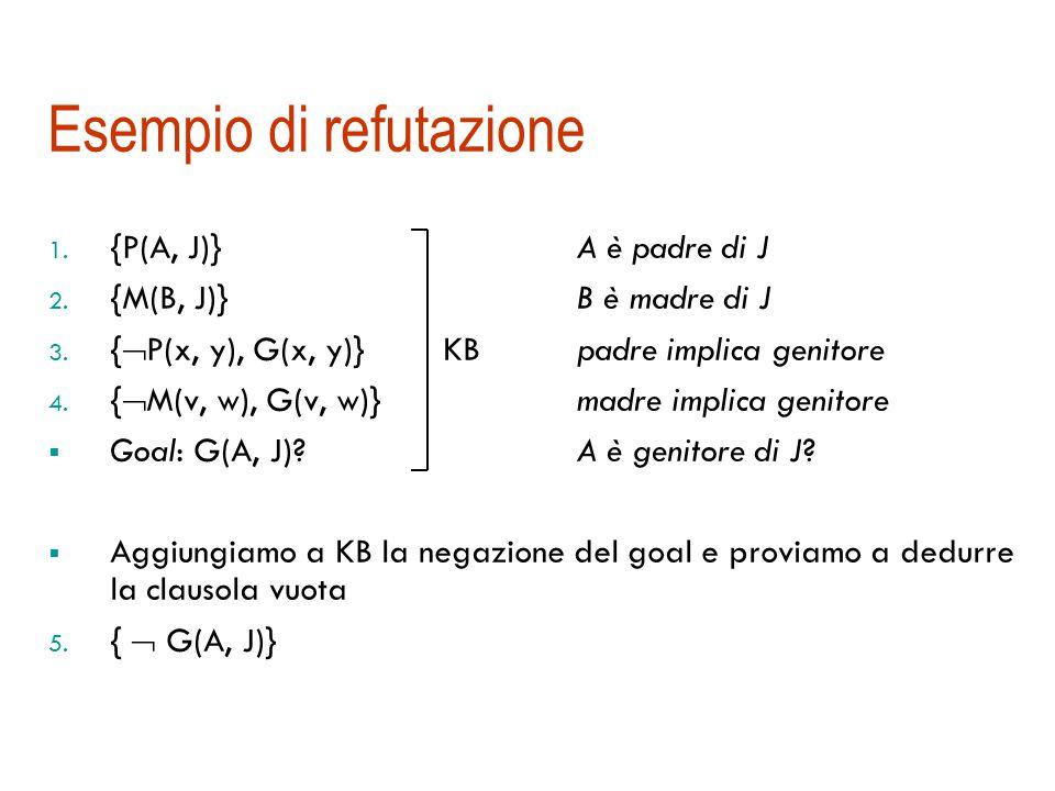 Risoluzione per refutazione  Il teorema di refutazione ci suggerisce un metodo alternativo completo  Teorema di refutazione:   {  A } è insoddisfacibile sse  |= A  Teorema:  è insoddisfacibile sse  | − RES { } (la risoluzione è completa rispetto alla refutazione) Abbiamo un metodo meccanizzabile, corretto e completo: basta aggiungere il negato della formula da dimostrare e provare a generare la clausola vuota