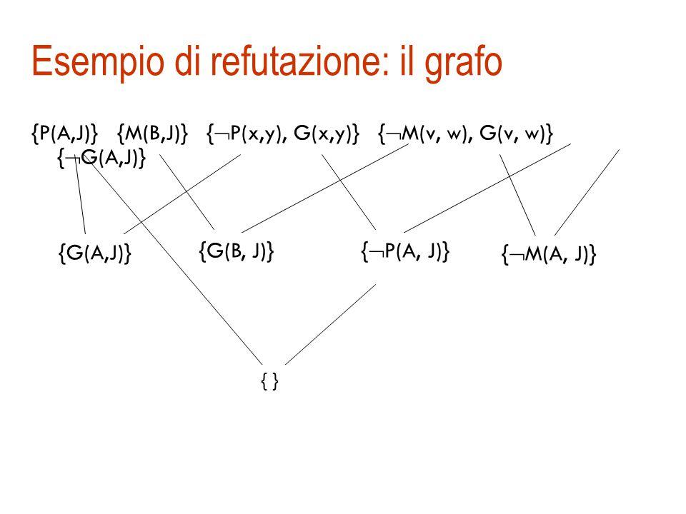 Esempio di refutazione 1. {P(A, J)}A è padre di J 2.