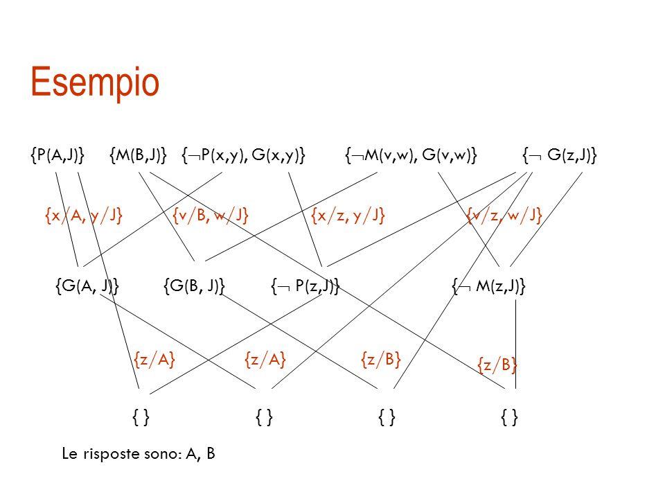 Refutazione per domande di tipo trova …  Esempio: Chi sono i genitori di J  Si cerca di dimostrare che  z G(z, J)  Clausola goal: FC(  z G(z, J))  {  G(z, J)}  La risposta sono tutti i possibili legami per z che consentono di ottenere la clausola vuota (risposta calcolata)
