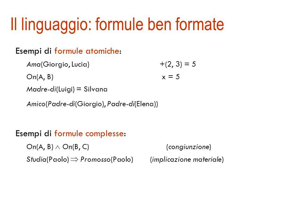Il linguaggio: formule ben formate Esempi di formule atomiche: Ama(Giorgio, Lucia) +(2, 3) = 5 On(A, B) x = 5 Madre-di(Luigi) = Silvana Amico(Padre-di(Giorgio), Padre-di(Elena)) Esempi di formule complesse: On(A, B)  On(B, C) (congiunzione) Studia(Paolo)  Promosso(Paolo) (implicazione materiale)