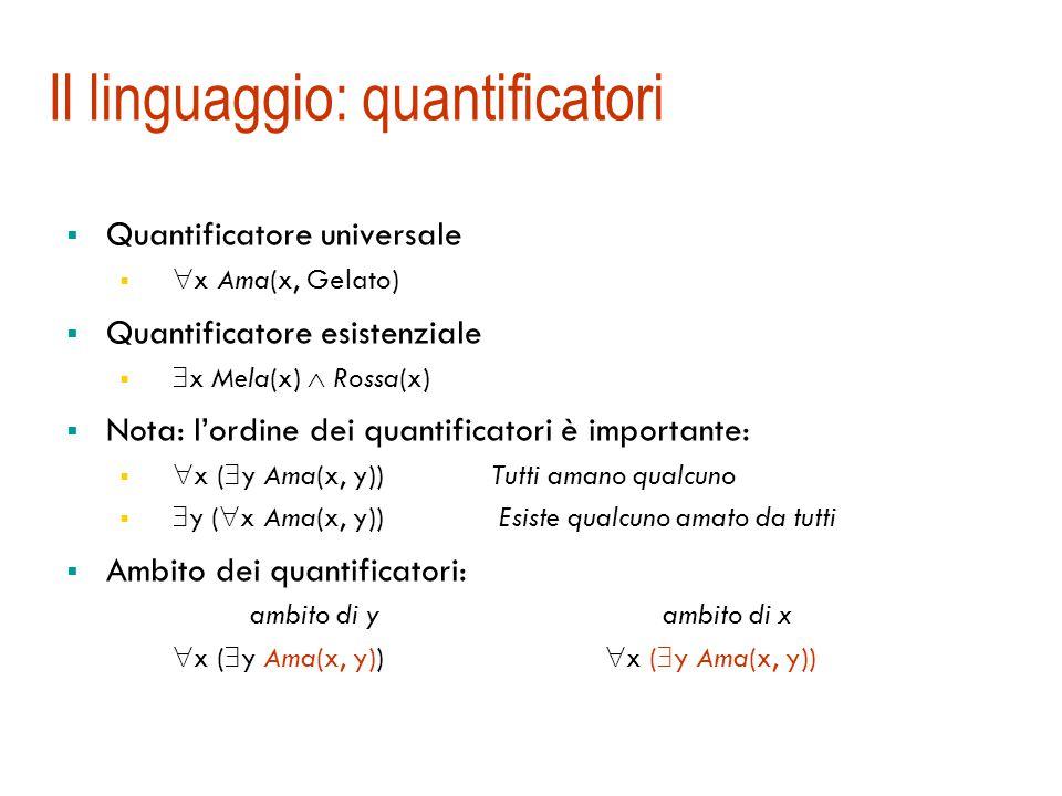 Il linguaggio: quantificatori  Quantificatore universale   x Ama(x, Gelato)  Quantificatore esistenziale   x Mela(x)  Rossa(x)  Nota: l'ordine dei quantificatori è importante:   x (  y Ama(x, y)) Tutti amano qualcuno   y (  x Ama(x, y)) Esiste qualcuno amato da tutti  Ambito dei quantificatori: ambito di y ambito di x  x (  y Ama(x, y))