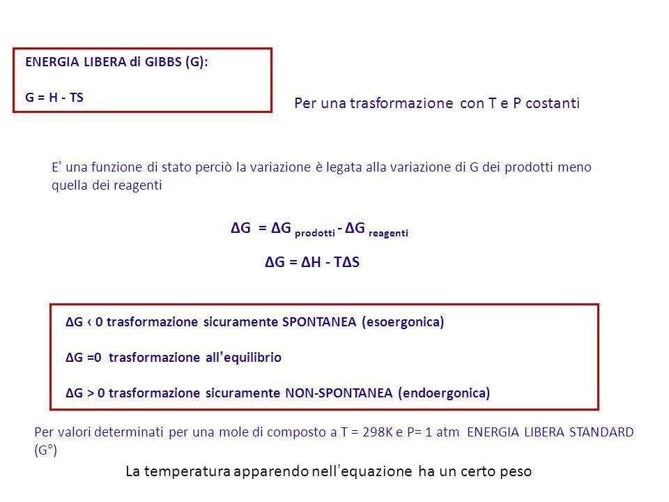 ENERGIA LIBERA di GIBBS (G): G = H - TS Per una trasformazione con T e P costanti E ' una funzione di stato perciò la variazione è legata alla variazione di G dei prodotti meno quella dei reagenti ∆G = ∆H - T∆S La temperatura apparendo nell ' equazione ha un certo peso ∆G ‹ 0 trasformazione sicuramente SPONTANEA (esoergonica) ∆G =0 trasformazione all ' equilibrio ∆G > 0 trasformazione sicuramente NON-SPONTANEA (endoergonica) Per valori determinati per una mole di composto a T = 298K e P= 1 atm ENERGIA LIBERA STANDARD (G°) ∆G = ∆G prodotti - ∆G reagenti