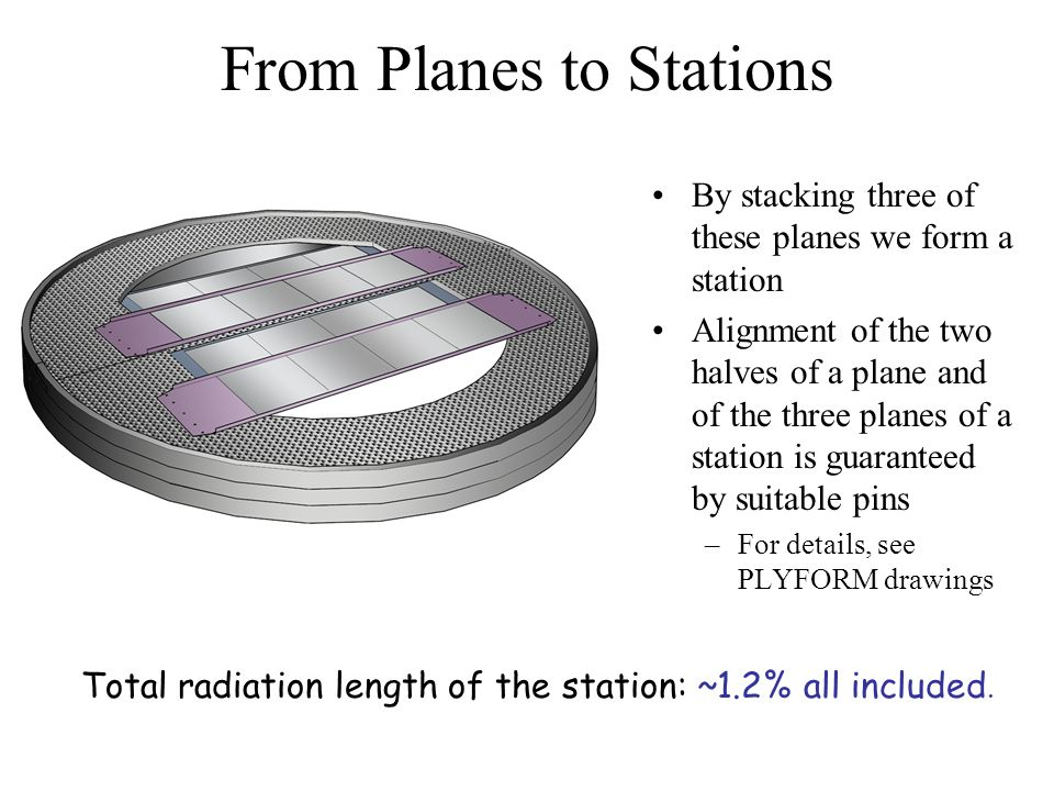 From Planes to Stations By stacking three of these planes we form a station Alignment of the two halves of a plane and of the three planes of a station is guaranteed by suitable pins –For details, see PLYFORM drawings Total radiation length of the station: ~1.2% all included.