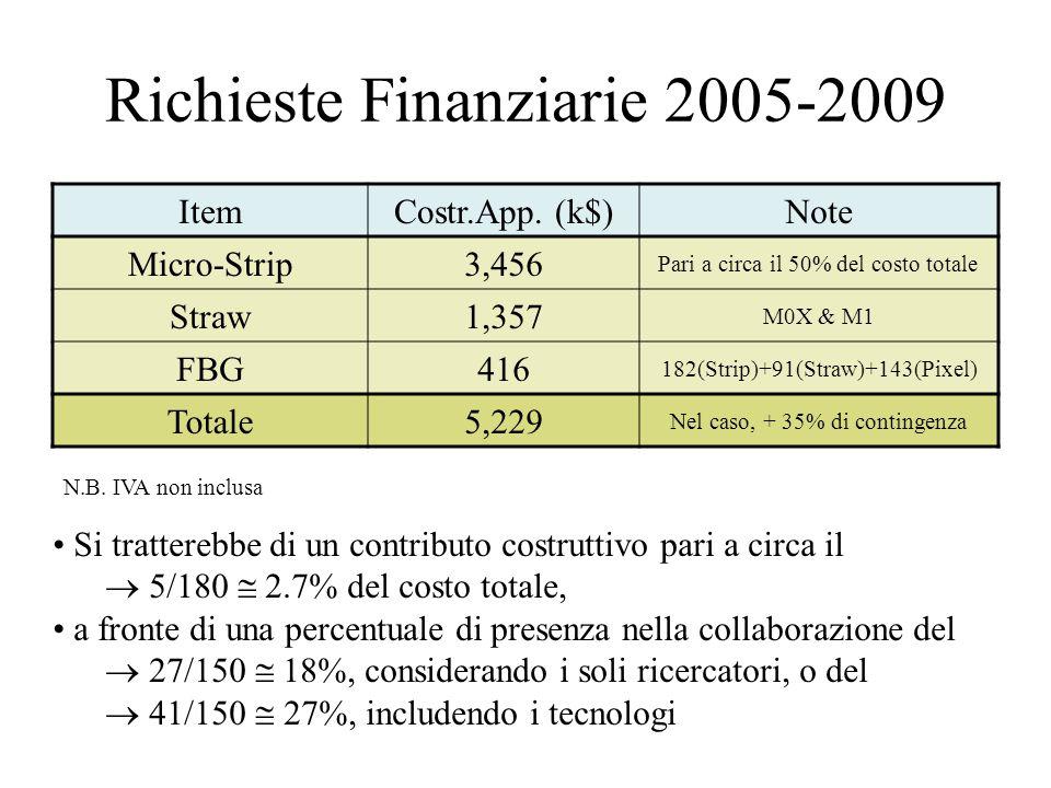 Richieste Finanziarie 2005-2009 ItemCostr.App.