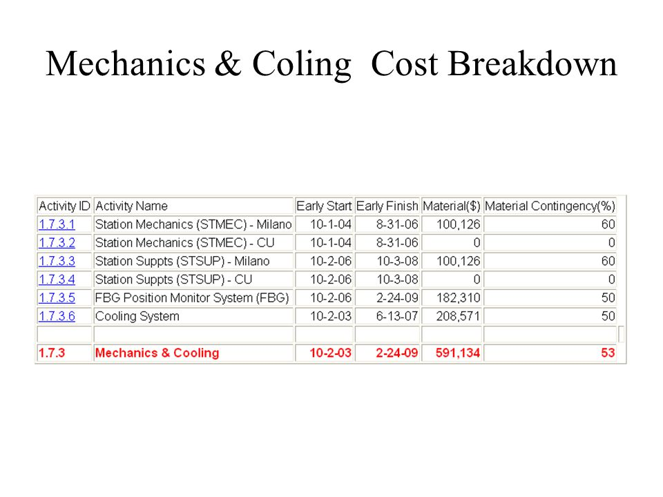 Mechanics & Coling Cost Breakdown