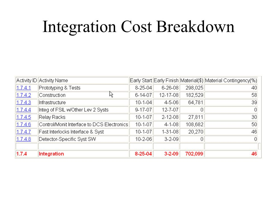 Integration Cost Breakdown