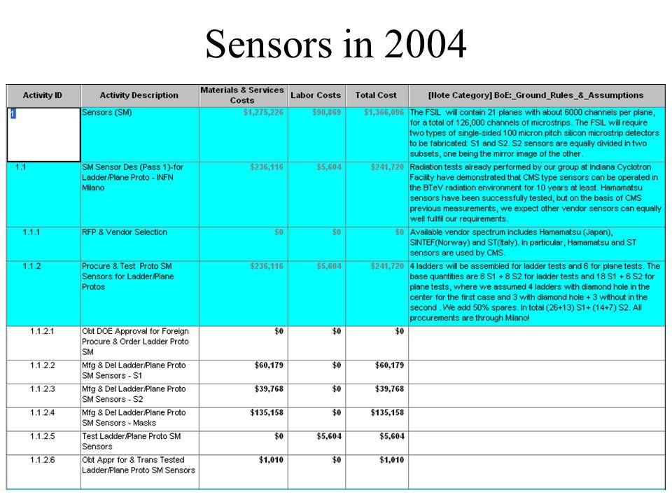 Sensors in 2004