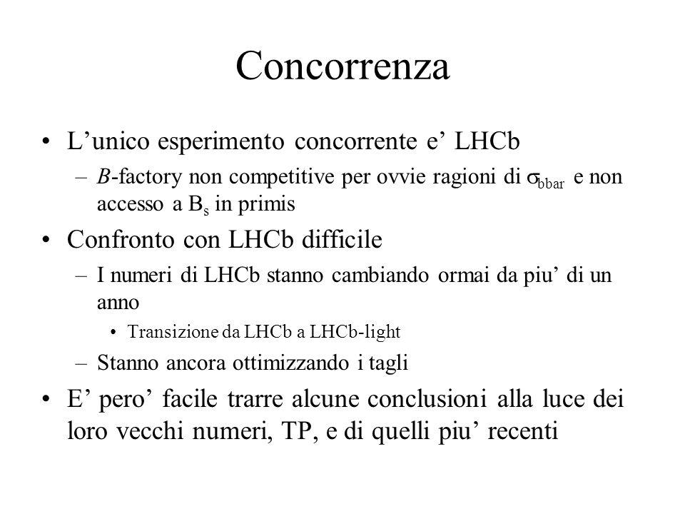 Concorrenza L'unico esperimento concorrente e' LHCb –B-factory non competitive per ovvie ragioni di  bbar e non accesso a B s in primis Confronto con LHCb difficile –I numeri di LHCb stanno cambiando ormai da piu' di un anno Transizione da LHCb a LHCb-light –Stanno ancora ottimizzando i tagli E' pero' facile trarre alcune conclusioni alla luce dei loro vecchi numeri, TP, e di quelli piu' recenti