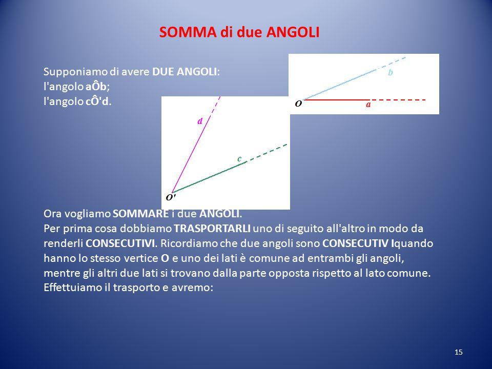 2.Il lato O'b' e il lato Ob non coincidono. I due angoli NON SONO UGUALI. In particolare notiamo che il lato O'b' si trova all'esterno rispetto all'an