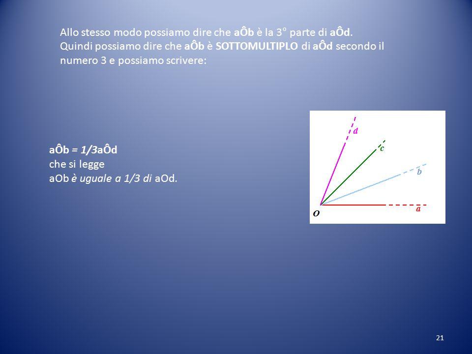 MULTIPLI e SOTTOMULTIPLI di un ANGOLO Disegniamo l'ANGOLO aÔb : Ora SOMMIAMO tra loro più angoli uguali ad aÔb, ad esempio sommiamo tra loro 3 angoli