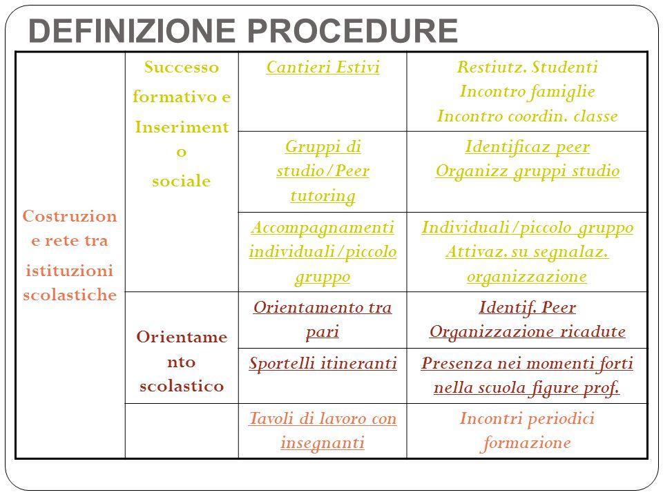 DEFINIZIONE PROCEDURE Costruzion e rete tra istituzioni scolastiche Successo formativo e Inseriment o sociale Cantieri EstiviRestiutz.