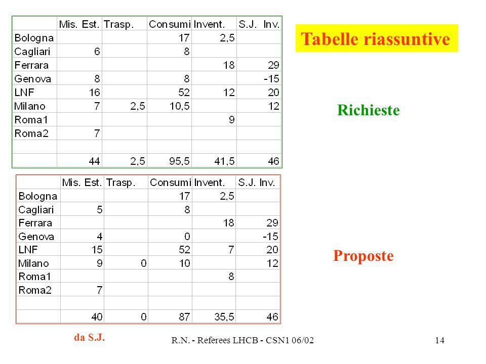 R.N. - Referees LHCB - CSN1 06/0214 Richieste Proposte Tabelle riassuntive da S.J.