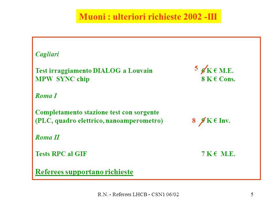 R.N. - Referees LHCB - CSN1 06/025 Cagliari Test irraggiamento DIALOG a Louvain6 K € M.E.