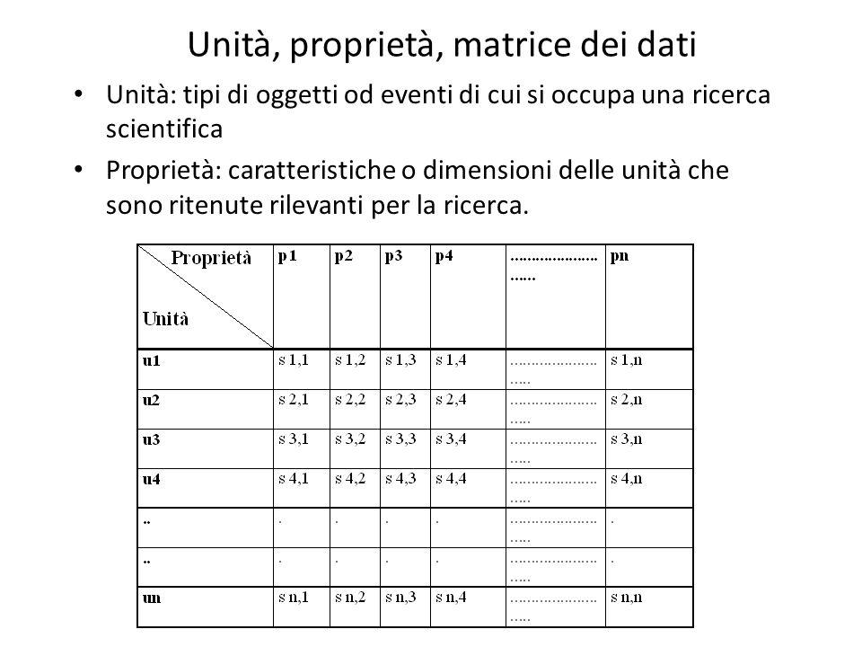 7 Unità, proprietà, matrice dei dati Unità: tipi di oggetti od eventi di cui si occupa una ricerca scientifica Proprietà: caratteristiche o dimensioni delle unità che sono ritenute rilevanti per la ricerca.