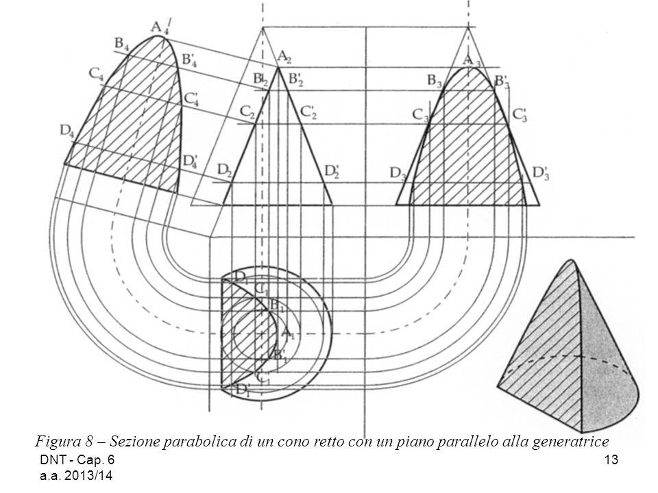 DNT - Cap. 6 a.a. 2013/14 13 Figura 8 – Sezione parabolica di un cono retto con un piano parallelo alla generatrice