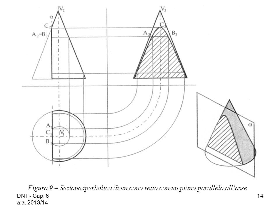 DNT - Cap. 6 a.a. 2013/14 14 Figura 9 – Sezione iperbolica di un cono retto con un piano parallelo all'asse