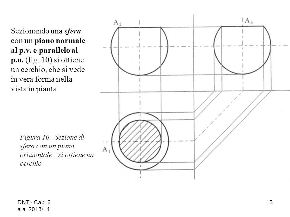 DNT - Cap. 6 a.a. 2013/14 15 Figura 10– Sezione di sfera con un piano orizzontale : si ottiene un cerchio Sezionando una sfera con un piano normale al