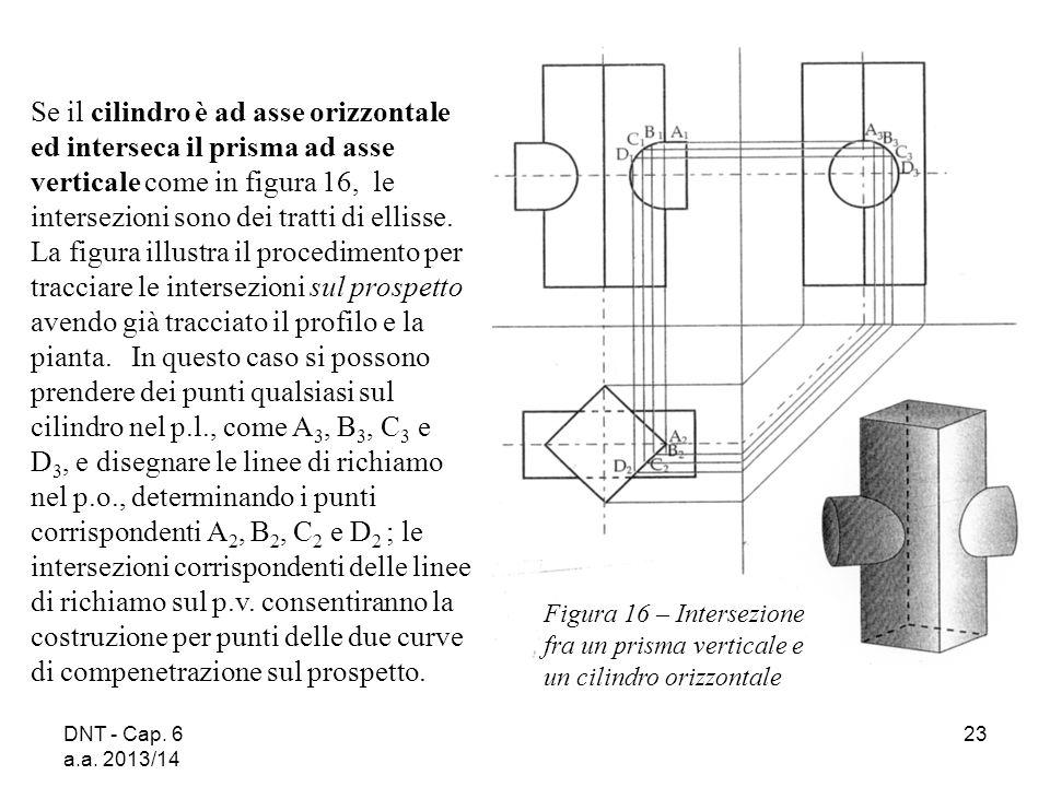 DNT - Cap. 6 a.a. 2013/14 23 Se il cilindro è ad asse orizzontale ed interseca il prisma ad asse verticale come in figura 16, le intersezioni sono dei