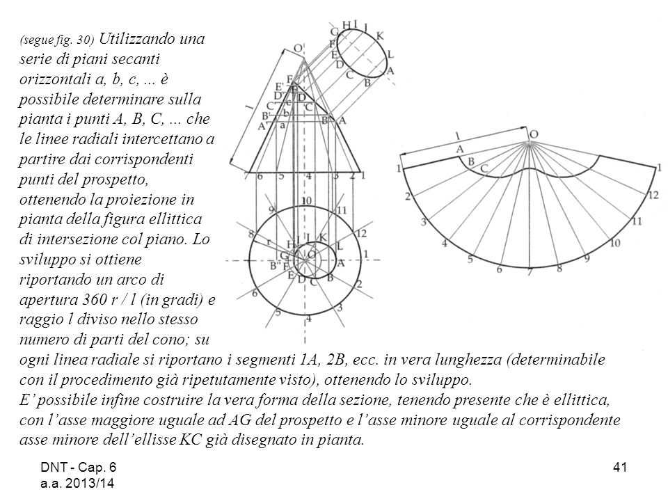DNT - Cap. 6 a.a. 2013/14 41 ogni linea radiale si riportano i segmenti 1A, 2B, ecc. in vera lunghezza (determinabile con il procedimento già ripetuta
