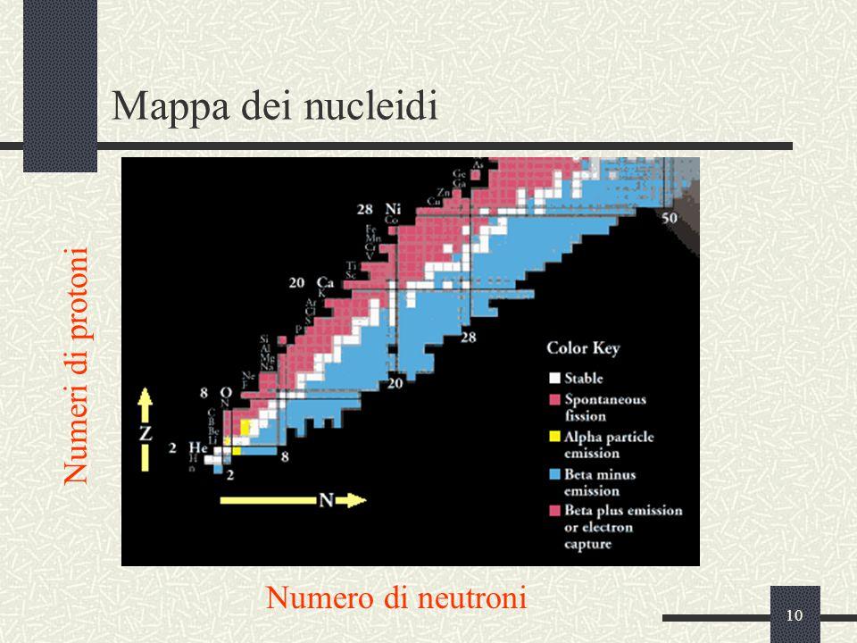 10 Mappa dei nucleidi Numero di neutroni Numeri di protoni