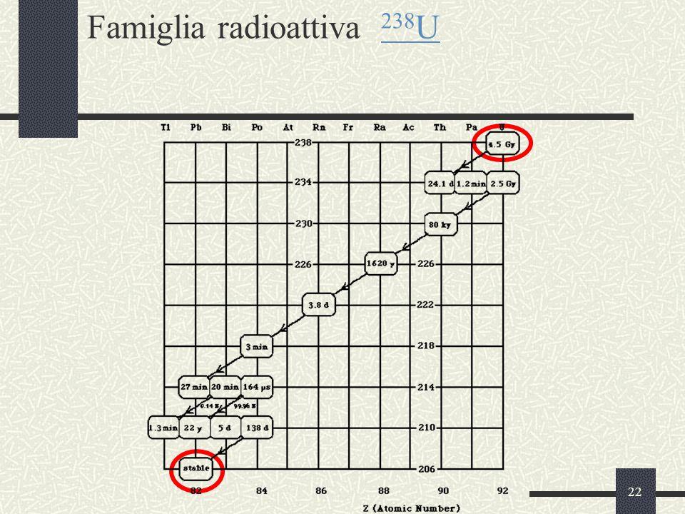 22 Famiglia radioattiva 238 U 238 U