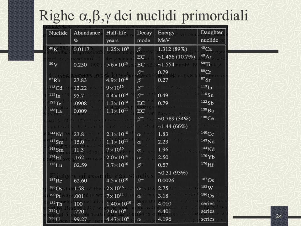 24 Righe  dei nuclidi primordiali