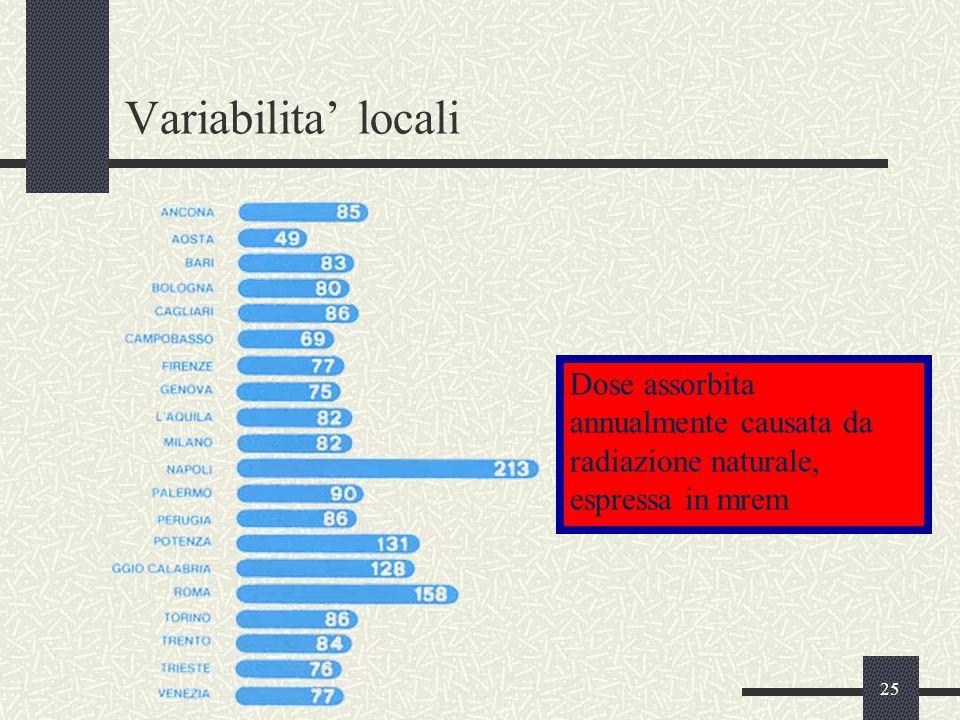 25 Variabilita' locali Dose assorbita annualmente causata da radiazione naturale, espressa in mrem