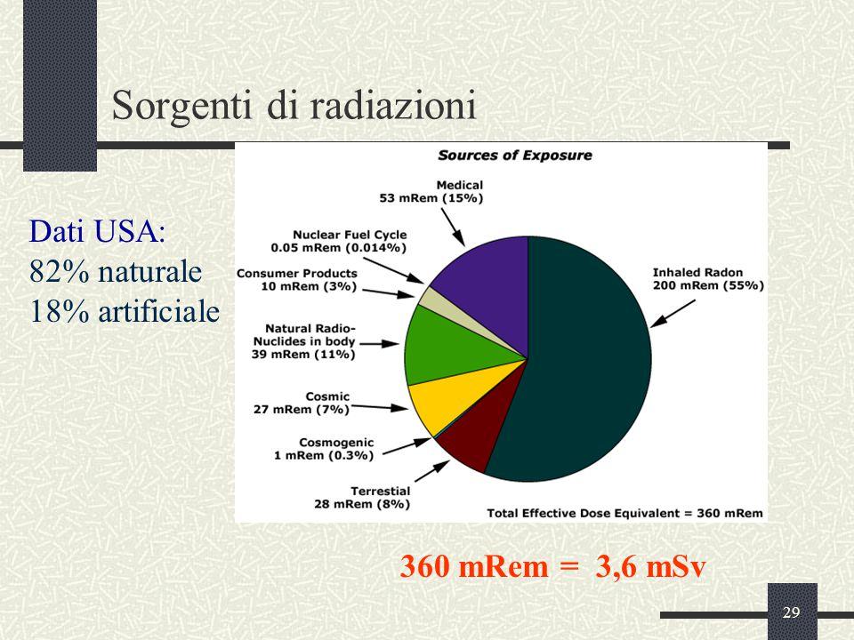 29 Sorgenti di radiazioni 360 mRem = 3,6 mSv Dati USA: 82% naturale 18% artificiale