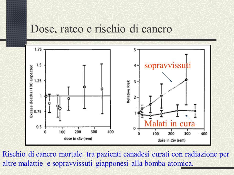 Rischio di cancro mortale tra pazienti canadesi curati con radiazione per altre malattie e sopravvissuti giapponesi alla bomba atomica.