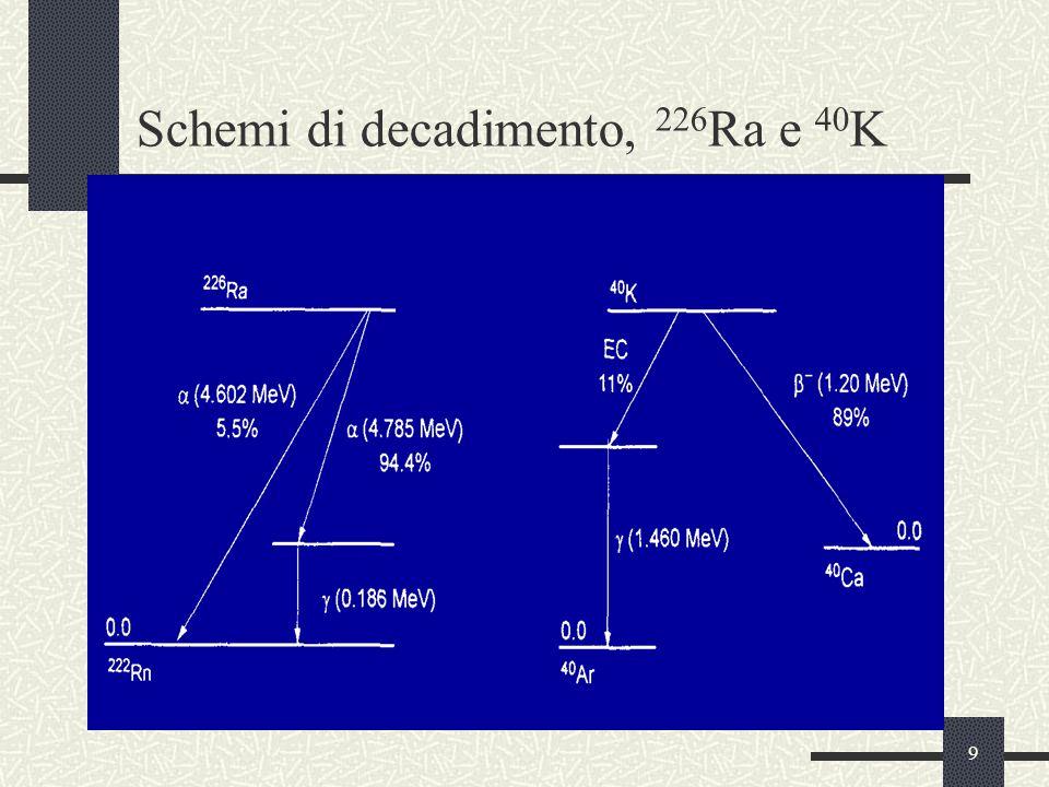 9 Schemi di decadimento, 226 Ra e 40 K