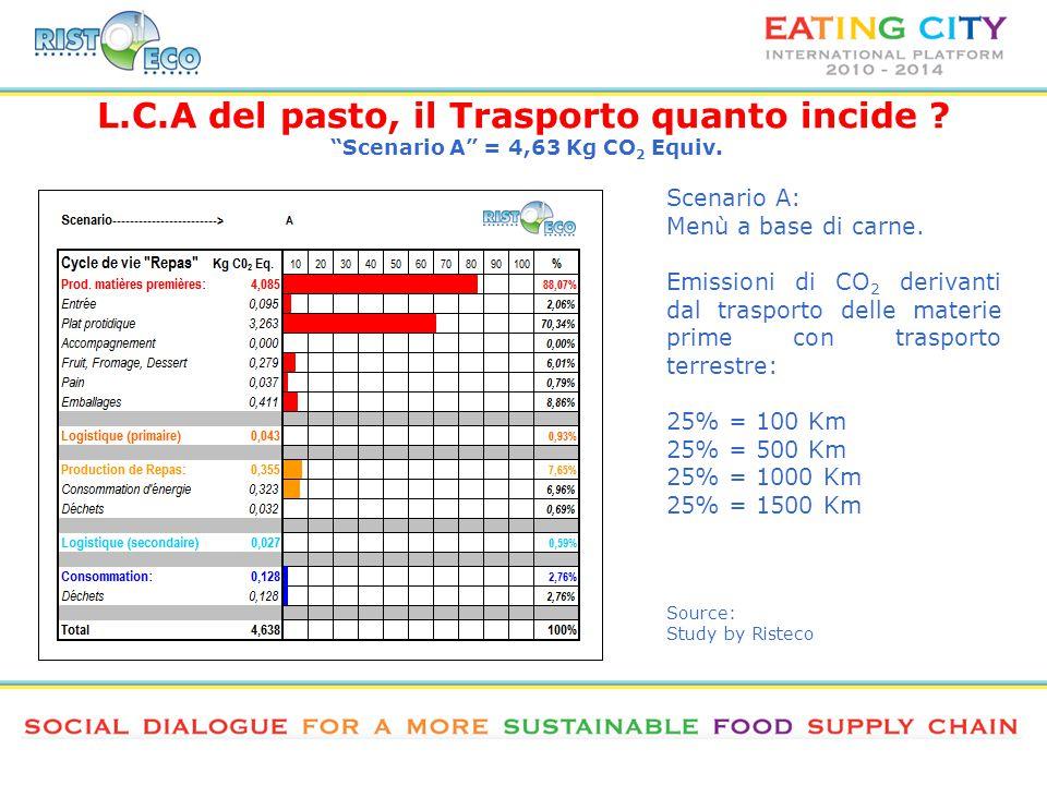 L.C.A del pasto, il Trasporto quanto incide . Scenario A = 4,63 Kg CO 2 Equiv.