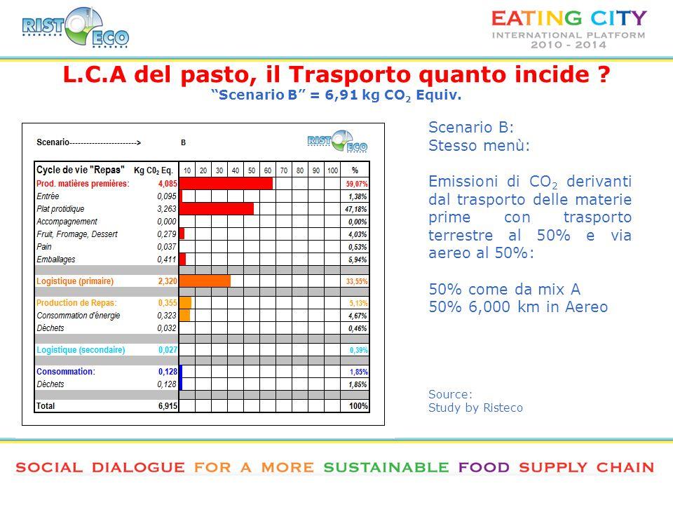 L.C.A del pasto, il Trasporto quanto incide . Scenario B = 6,91 kg CO 2 Equiv.