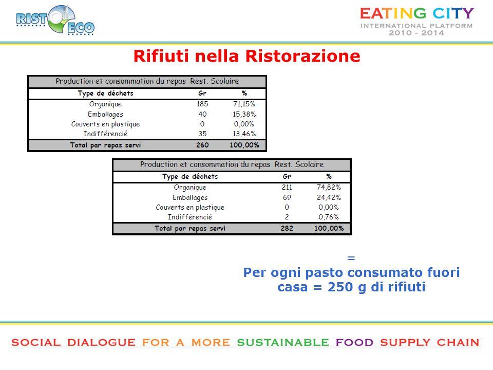 = Per ogni pasto consumato fuori casa = 250 g di rifiuti