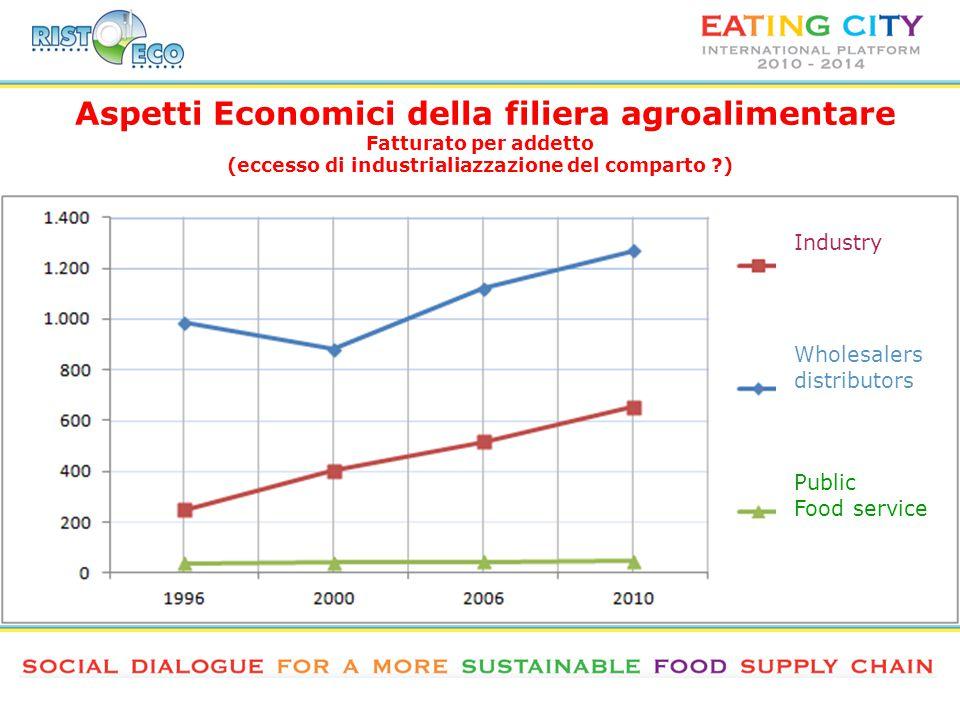 Aspetti Economici della filiera agroalimentare Fatturato per addetto (eccesso di industrialiazzazione del comparto ) Industry Wholesalers distributors Public Food service