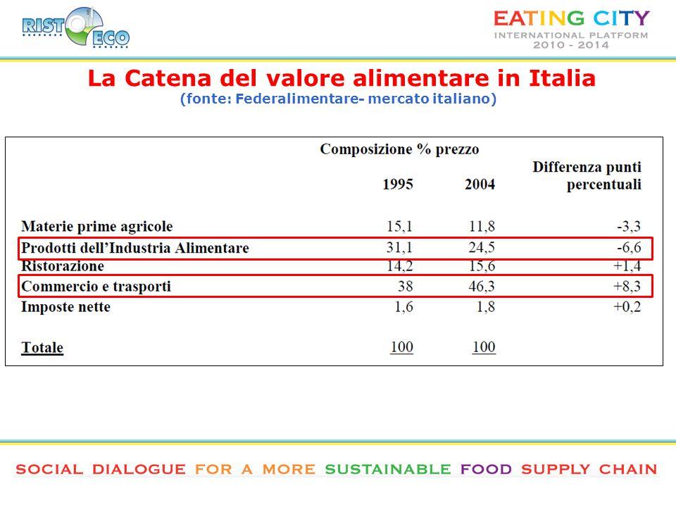 La Catena del valore alimentare in Italia (fonte: Federalimentare- mercato italiano)