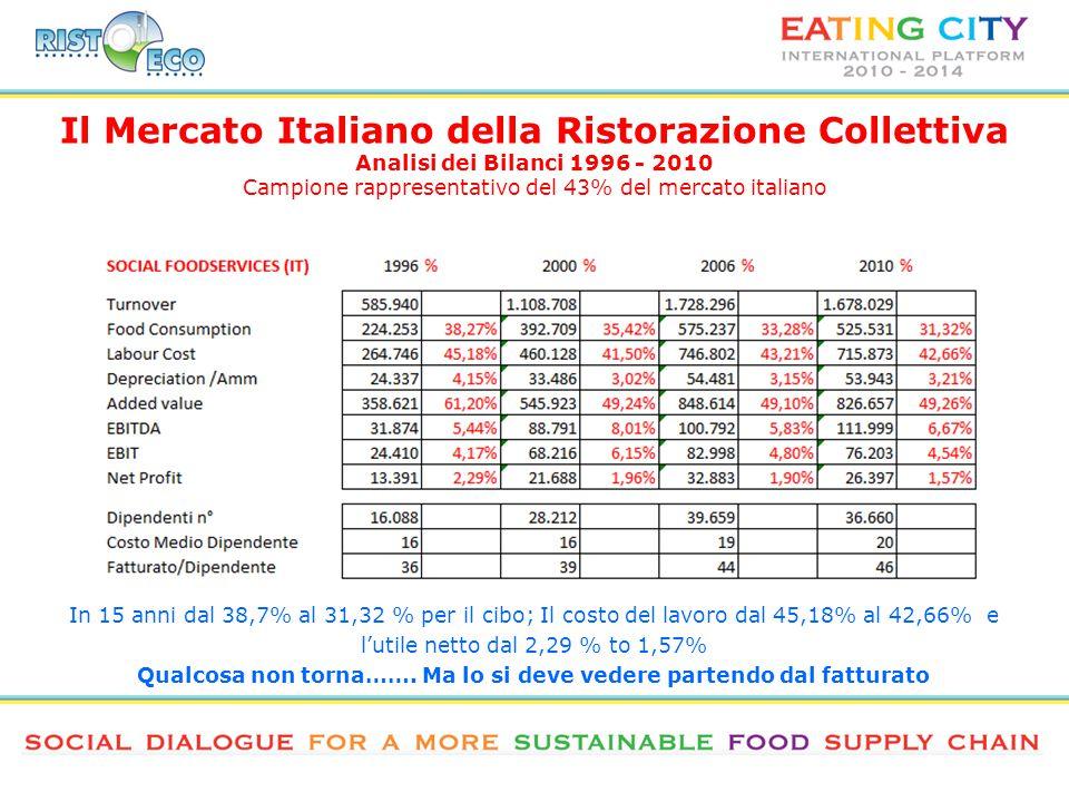 Il Mercato Italiano della Ristorazione Collettiva Analisi dei Bilanci 1996 - 2010 Campione rappresentativo del 43% del mercato italiano In 15 anni dal 38,7% al 31,32 % per il cibo; Il costo del lavoro dal 45,18% al 42,66% e l'utile netto dal 2,29 % to 1,57% Qualcosa non torna…….
