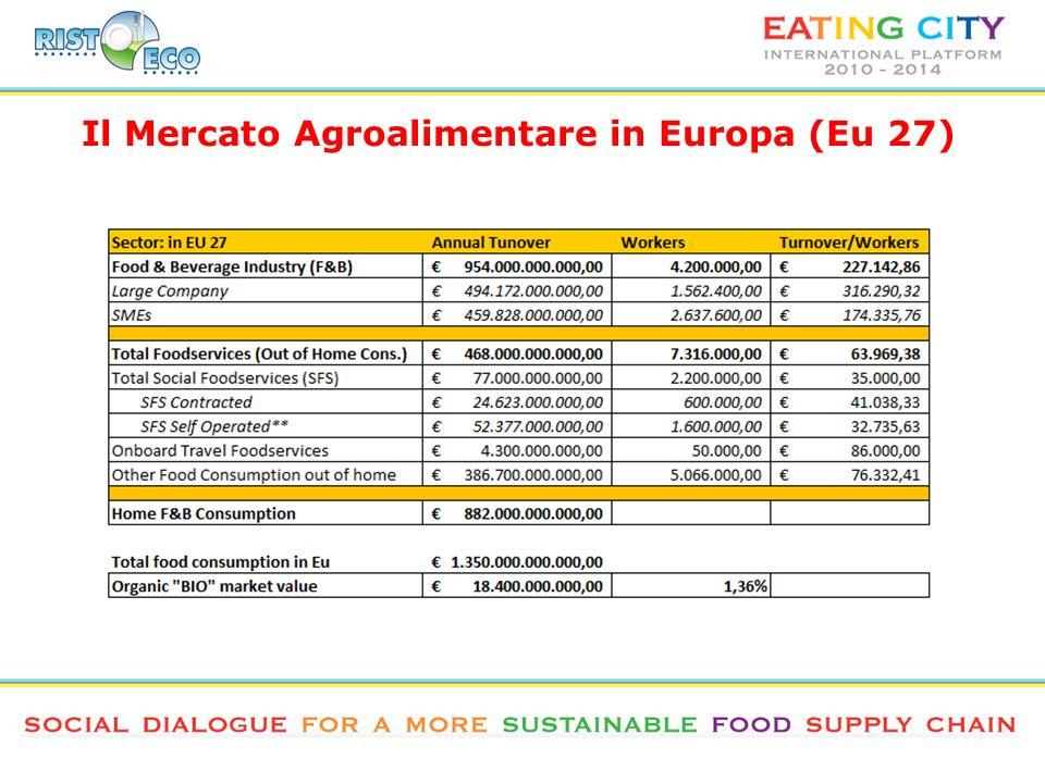Il Mercato Agroalimentare in Europa (Eu 27)