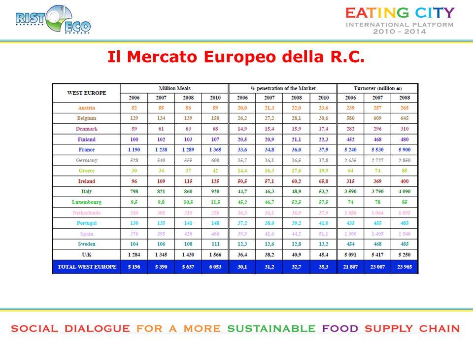 Il Mercato Europeo della R.C.