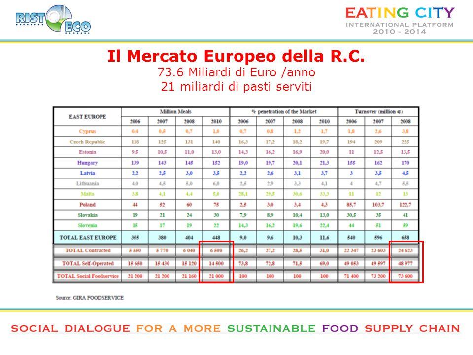 73.6 Miliardi di Euro /anno 21 miliardi di pasti serviti
