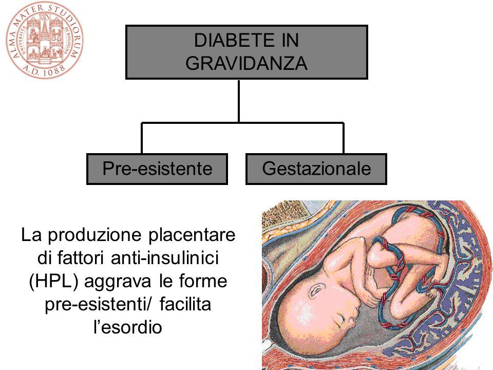 DIABETE IN GRAVIDANZA Pre-esistenteGestazionale La produzione placentare di fattori anti-insulinici (HPL) aggrava le forme pre-esistenti/ facilita l'e